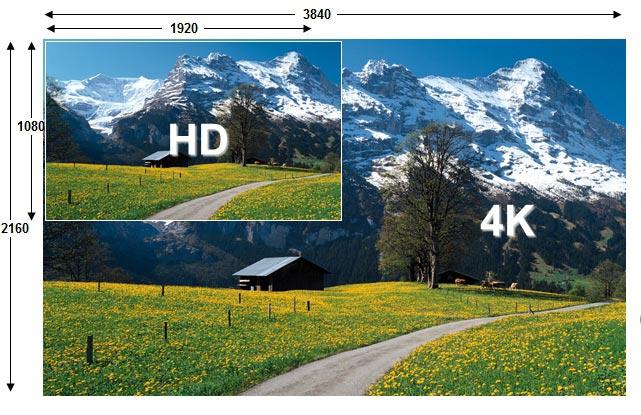 Poredjenje Full HD i 4K Ultra HD rezolucije