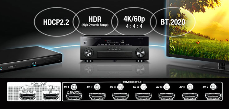 AV risiver HDCP HDMI